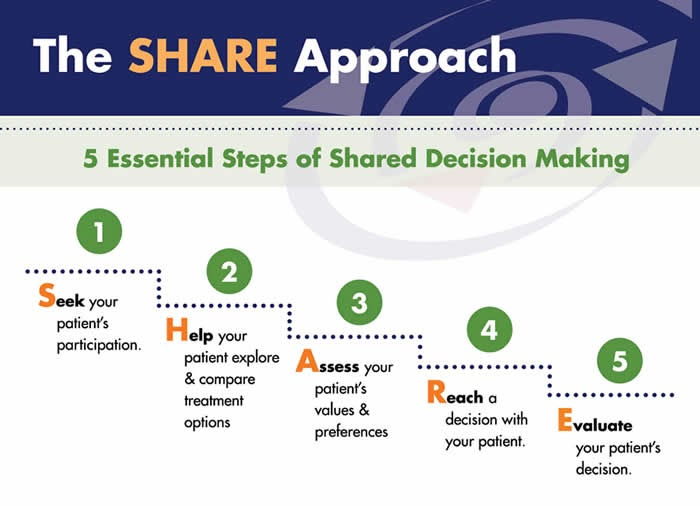 Figure 13. The Share Approach decision-making process. Graphic from AHRQ Web site.