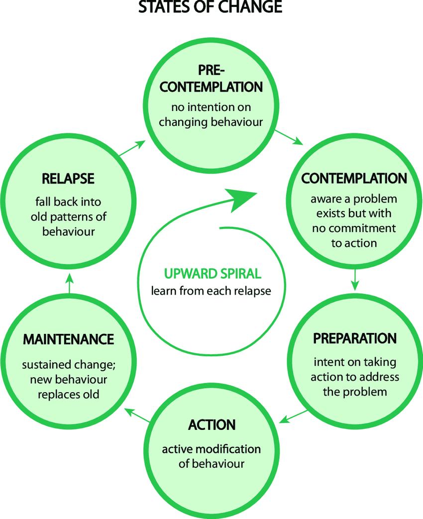 Figure 29. The Transtheoretical Model of Health Behavior Change. Model from Prochaska JO, Velicer WF.   Image from McDonnell BP, Regan C.