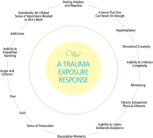 The team uses this vicarious trauma wheel to reflect on how they may be feeling after a traumatic event such as the death of a patient.  Image created by Van Dernoot Lipsky L.